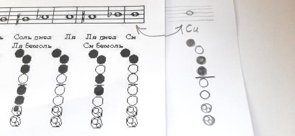 Интересное наблюдение, будет интересно кто умеет играть на блок-флейте. Посмотрите на картинку: слева как набирать на аппликатуре, а справа как я смог извлечь ноту Си. Так что эту ноту можно набирать двумя способами 😮