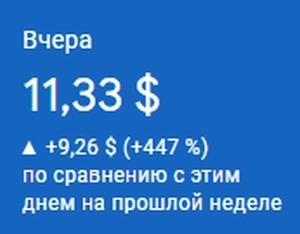 Вчера 05/06/2021 года был самый высокий заработок в AdSense 11,33$